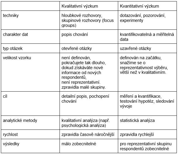 průzkum výzkumu dohazování pomocí astrologie